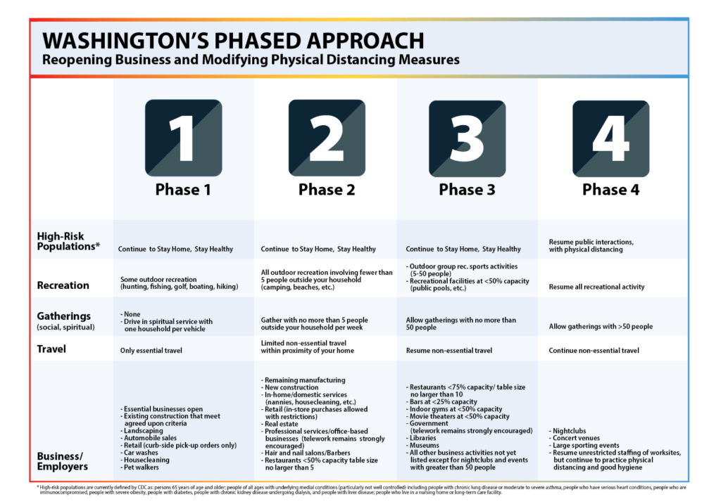 Washington's Phased Approach to Recovery